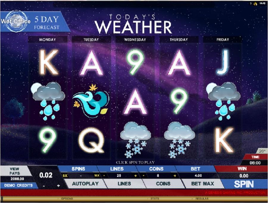Todays Weather